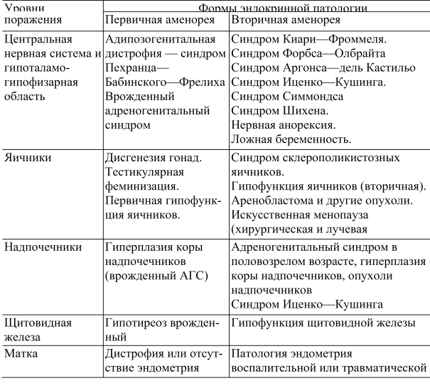 Схема лечения вторичной аменореи